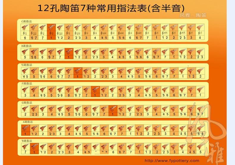 12孔七种基本指法.jpg